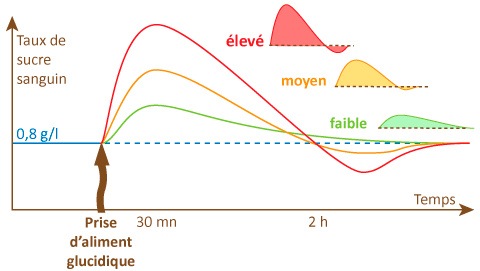 taux-sanguin